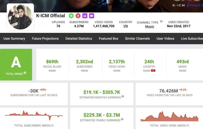 Thu nhập mà kênh K-ICM Official có thể đạt được trong 1 tháng là từ 19.100 – 305.700 USD (khoảng 444 triệu – 7,1 tỷ đồng), và thu nhập trong 1 năm có thể đạt từ 229.300 – 3.7 triệu USD (khoảng 5,3 tỷ – 86 tỷ đồng).