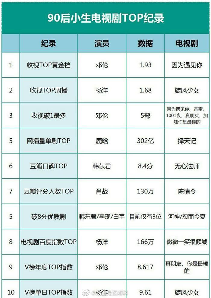 Bảng kỷ lục các Top phim truyền hình của tiểu sinh sau 90
