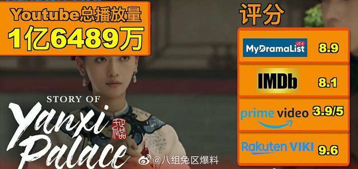 Top 5 phim truyền hình Hoa ngữ được yêu thích nhất ở nước ngoài: Yêu em từ cái nhìn đầu tiên dẫn đầu, huyền thoại phim cung đấu chốt danh sách! ảnh 7