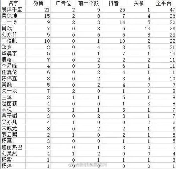BXH hot-serach Weibo tháng 3: Tiêu Chiến rớt hạng vì ở ẩn, Dịch Dương Thiên Tỉ dẫn đầu ảnh 5