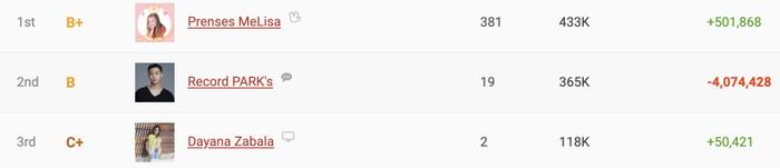 KênhRecord PARK's của Park Seo Joon lọt vào top 2 bảng xếp hạng 500 kênh tăng sub nhanh nhấtthế giớitrong 24 giờ.(Ảnh chụp màn hình)