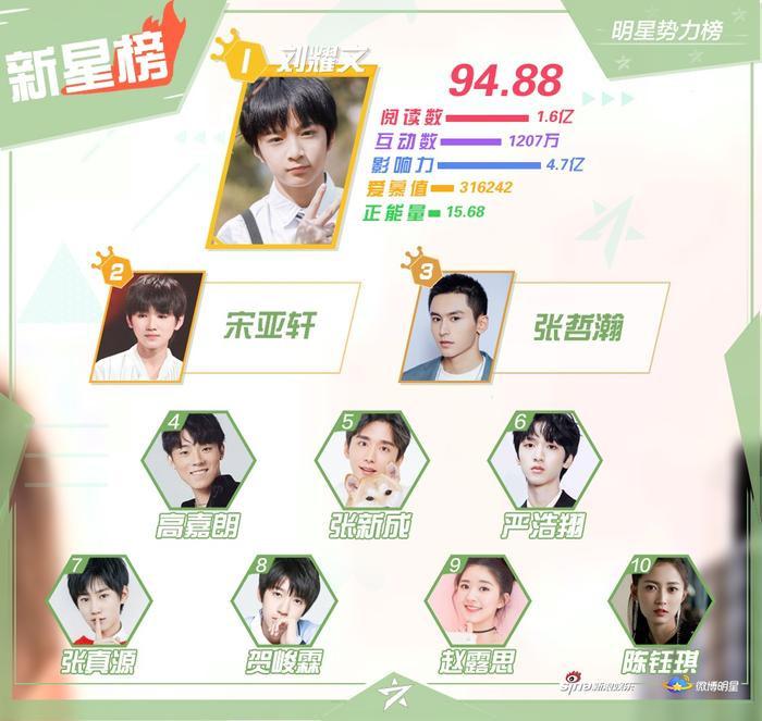 BXH sao quyền lực tháng 3: Tiêu Chiến bị đánh bay khỏi top 10, Chu Nhất Long vượt Vương Nhất Bác ảnh 7