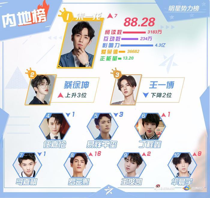 BXH sao quyền lực tháng 3: Tiêu Chiến bị đánh bay khỏi top 10, Chu Nhất Long vượt Vương Nhất Bác ảnh 3