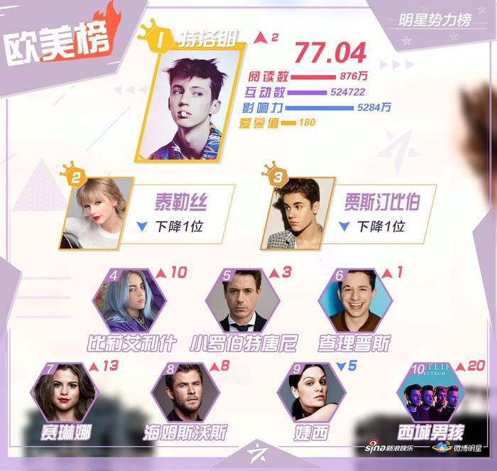 BXH sao quyền lực tháng 3: Tiêu Chiến bị đánh bay khỏi top 10, Chu Nhất Long vượt Vương Nhất Bác ảnh 6