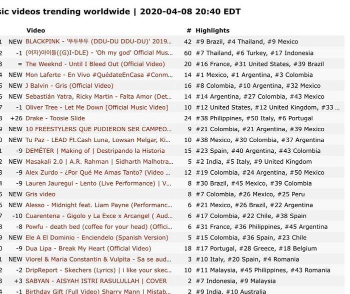 Top trending Youtube phạm vi toàn cầu vào tối ngày 8/4 với ngôi quán quân thuộc về BlackPink.
