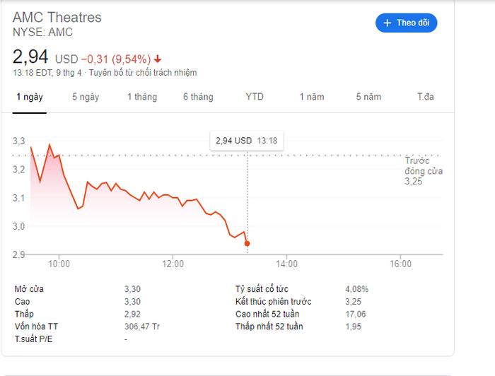 Cổ phiếu của AMC đang ở mức rất đáng báo động