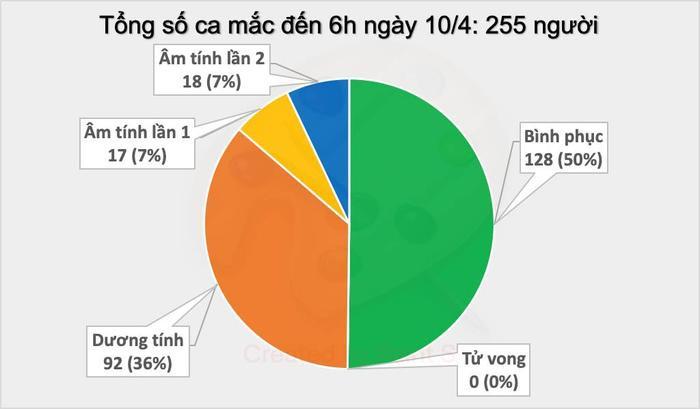 Tổng số ca mắc COVID-19 đến 6h sáng ngày 10/4 là 255 người.