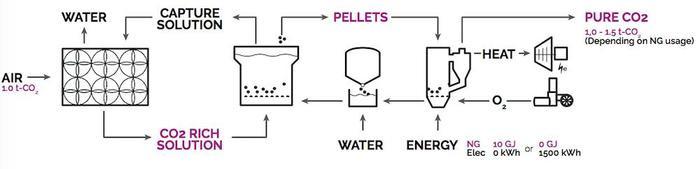 Sơ đồ về cách thức hoạt động của hệ thống thu giữ CO2 trực tiếp từ không khí của Carbon Engineering. (Ảnh:Carbon Engineering)