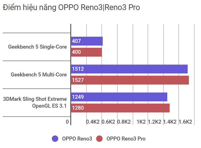 Trải nghiệm hiệu năng OPPO Reno3  Reno3 Pro: Vi xử lý Helio P90|P95 có thực sự mạnh mẽ? ảnh 0