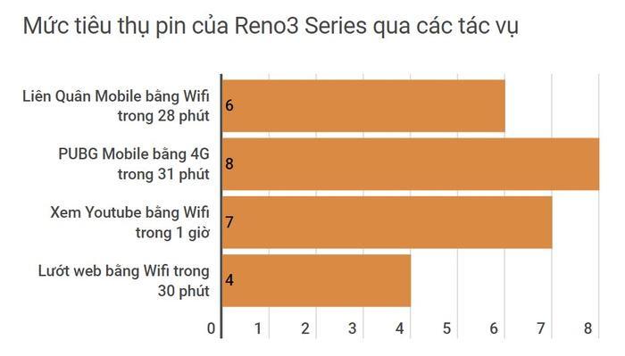 Trải nghiệm hiệu năng OPPO Reno3  Reno3 Pro: Vi xử lý Helio P90|P95 có thực sự mạnh mẽ? ảnh 6