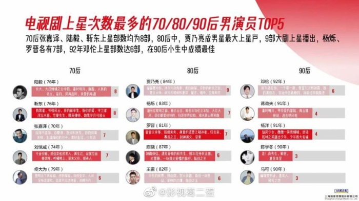 Danh sách diễn viên có phim chiếu đài nhiều nhất từ 2015  2020: Không phải Triệu Lệ Dĩnh, Dương Mịch, Tôn Lệ đây mới là cái tên xưng hậu ảnh 3
