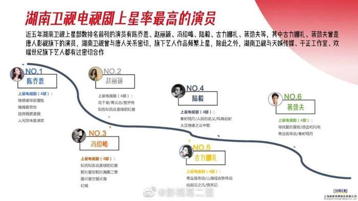 Danh sách diễn viên có phim chiếu đài nhiều nhất từ 2015  2020: Không phải Triệu Lệ Dĩnh, Dương Mịch, Tôn Lệ đây mới là cái tên xưng hậu ảnh 5