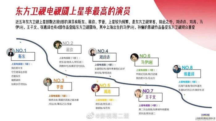 Danh sách diễn viên có phim chiếu đài nhiều nhất từ 2015  2020: Không phải Triệu Lệ Dĩnh, Dương Mịch, Tôn Lệ đây mới là cái tên xưng hậu ảnh 7