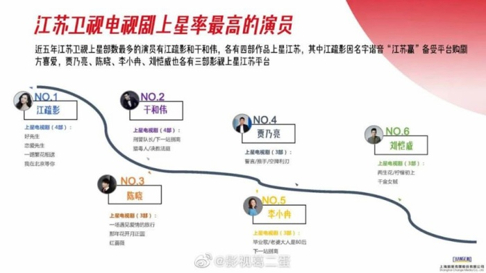 Danh sách diễn viên có phim chiếu đài nhiều nhất từ 2015  2020: Không phải Triệu Lệ Dĩnh, Dương Mịch, Tôn Lệ đây mới là cái tên xưng hậu ảnh 8