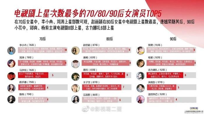 Danh sách diễn viên có phim chiếu đài nhiều nhất từ 2015  2020: Không phải Triệu Lệ Dĩnh, Dương Mịch, Tôn Lệ đây mới là cái tên xưng hậu ảnh 2