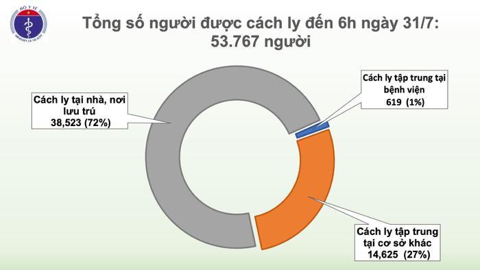 Việt Nam ghi nhận số ca nhiễm COVID-19 nhiều nhất từ trước tới nay: 45 người mắc đều là người nhà, bệnh nhân đang điều trị tại Đà Nẵng Ảnh 4