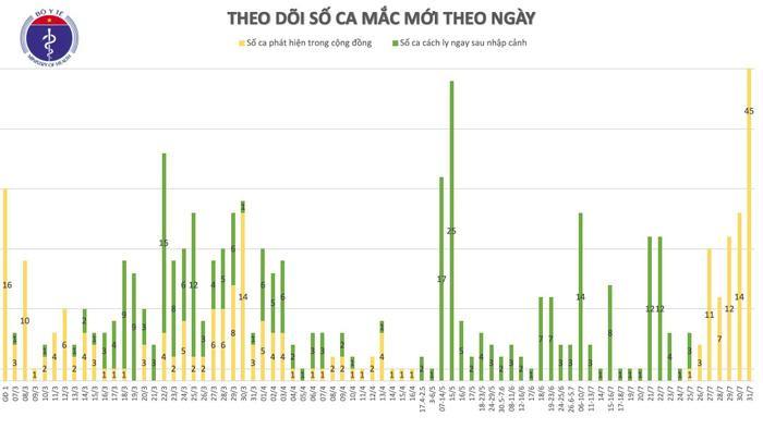 Việt Nam ghi nhận số ca nhiễm COVID-19 nhiều nhất từ trước tới nay: 45 người mắc đều là người nhà, bệnh nhân đang điều trị tại Đà Nẵng Ảnh 3