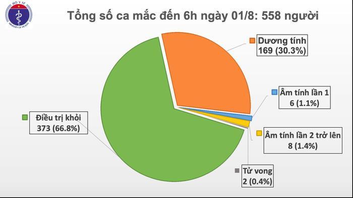Thêm 12 ca nhiễm COVID-19 tại Đà Nẵng, nhiều trường hợp lây chéo khi tiếp xúc gần với bệnh nhân Ảnh 2