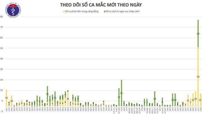Thêm 12 ca nhiễm COVID-19 tại Đà Nẵng, nhiều trường hợp lây chéo khi tiếp xúc gần với bệnh nhân Ảnh 3