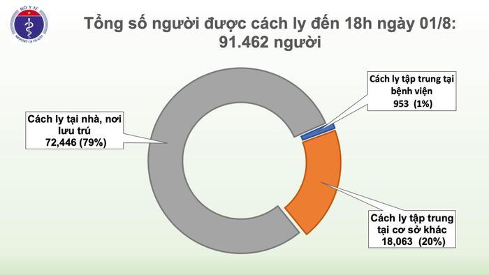 Việt Nam ghi nhận thêm 28 ca nhiễm COVID-19: Có tới 19 ca liên quan đến Bệnh viện Đà Nẵng, 7 ca lây ngoài cộng đồng đang điều tra Ảnh 5