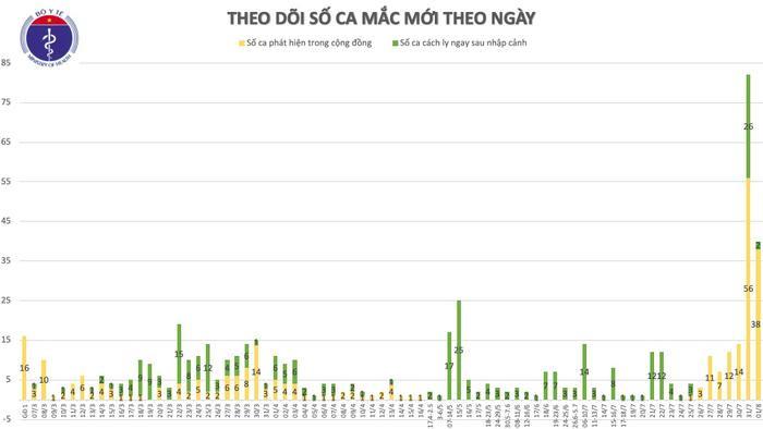 Việt Nam ghi nhận thêm 28 ca nhiễm COVID-19: Có tới 19 ca liên quan đến Bệnh viện Đà Nẵng, 7 ca lây ngoài cộng đồng đang điều tra Ảnh 4