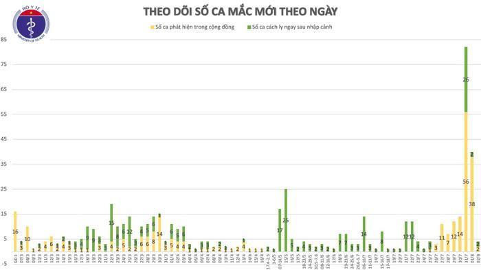 Thêm 4 ca nhiễm COVID-19: Một người ở TP Hồ Chí Minh đi du lịch Đà Nẵng, một ca tiếp xúc với bệnh nhân Ảnh 3