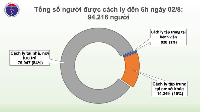 Thêm 4 ca nhiễm COVID-19: Một người ở TP Hồ Chí Minh đi du lịch Đà Nẵng, một ca tiếp xúc với bệnh nhân Ảnh 4