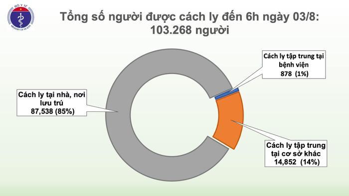 Việt Nam ghi nhận ca nhiễm COVID-19 thứ 621 ở Quãng Ngãi, bệnh nhân chăm sóc người ốm tại Bệnh viện Đà Nẵng Ảnh 3
