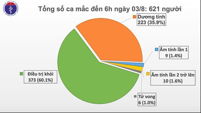 Việt Nam ghi nhận ca nhiễm COVID-19 thứ 621 ở Quãng Ngãi, bệnh nhân chăm sóc người ốm tại Bệnh viện Đà Nẵng Ảnh 1