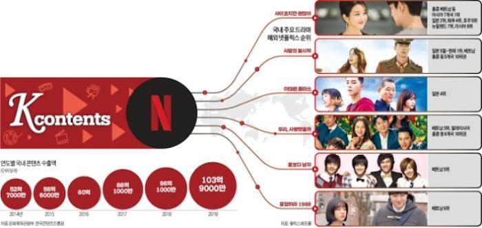 Khoe mẽ nổi tiếng toàn thế giới, K-Drama bị chính dân Hàn 'chê lên chê xuống': 5 bộ phim hot nhất ở Việt Nam là gì? Ảnh 5