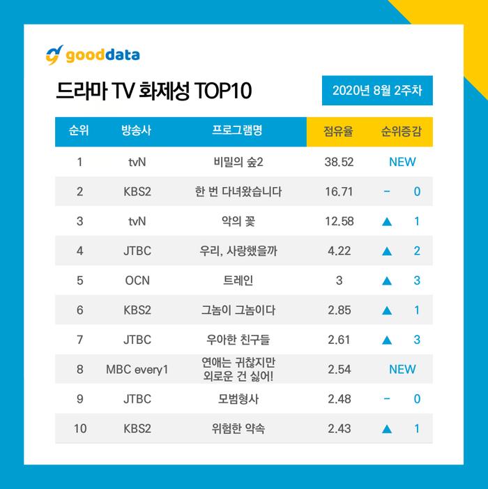 10 diễn viên - phim Hàn hot tuần 2 tháng 8: Lee Jun Ki 'kế ngôi' Kim Soo Hyun, tình đầu của Son Ye Jin theo sau Ảnh 6
