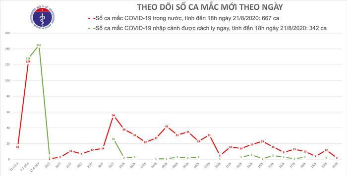 Thêm hai ca mắc COVID-19 mới tại Đà Nẵng đều lây nhiễm từ người thân Ảnh 1