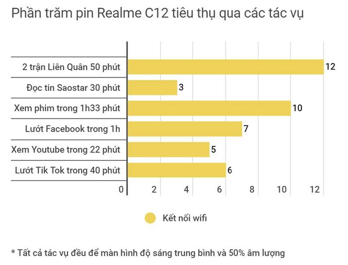 Đánh giá thời lượng pin Realme C12: Pin 6.000mAh đáp ứng tốt nhu cầu người dùng cơ bản lẫn bác tài công nghệ Ảnh 2