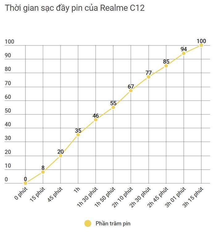 Đánh giá thời lượng pin Realme C12: Pin 6.000mAh đáp ứng tốt nhu cầu người dùng cơ bản lẫn bác tài công nghệ Ảnh 8