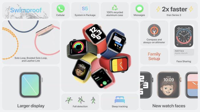 Apple ra mắt đồng hồ giá rẻ Apple Watch SE, giá khởi điểm 279 USD Ảnh 5