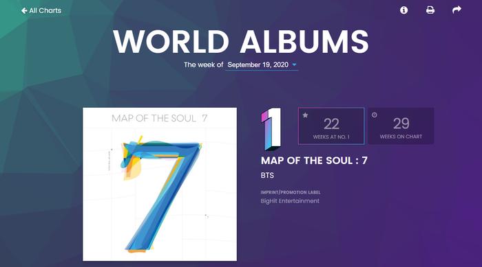 Billboard World Albums tuần này: 'Gà cưng' Big Hit chiếm lĩnh các vị trí đầu bảng, Taemin và Wonho debut trong top 15 Ảnh 1