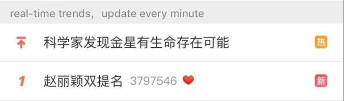 Được 'song đề cử' Kim Ưng 2020, Triệu Lệ Dĩnh chễm chệ dẫn đầu trên hotsearch Weibo Ảnh 7