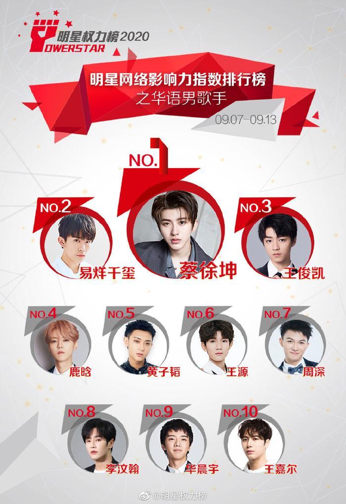 BXH idol Cbiz tuần 2 tháng 9: Vương Tuấn Khải tăng hạng, Thái Từ Khôn - Dịch Dương Thiên Tỉ đứng đầu Ảnh 1