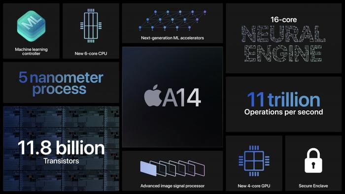 iPhone 12 lộ điểm hiệu năng khủng, nhanh hơn cả máy tính trang bị CPU Intel thế hệ 10 Ảnh 5