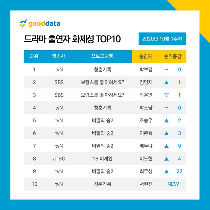10 diễn viên - phim Hàn được yêu thích đầu tháng 10: Park Bo Gum đứng nhất 5 tuần liền, bỏ xa loạt mỹ nam điển trai! Ảnh 7