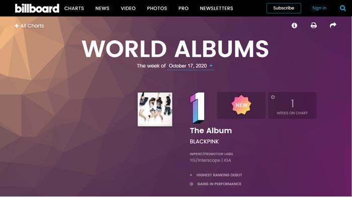Billboard World Albums tuần này: BlackPink soán ngôi SuperM, BTS vẫn dẫn đầu về số lượng sản phẩm trong BXH Ảnh 1