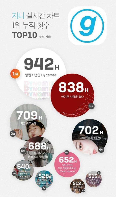 Trước thềm BTS ra album mới, Dynamite vẫn kịp đút túi thêm kỉ lục mới trên Melon Ảnh 4