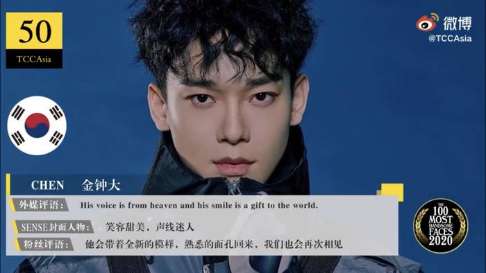 Công bố 100 gương mặt đẹp trai nhất châu Á 2020: Sehun đứng sau Tiêu Chiến, Vương Nhất Bác yên vị ở đâu?