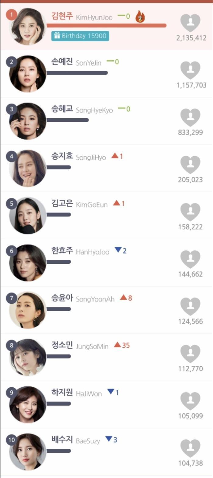 Top 20 nữ diễn viên Hàn hot nhất tháng 10: Kim Hyun Joo - Son Ye Jin 'đánh bại' Song Hye Kyo Ảnh 6