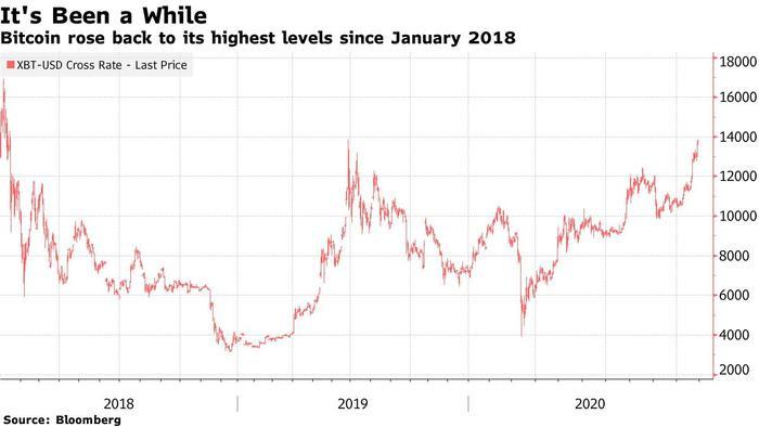 Bitcoin tăng kỷ lục trước thềm bầu cử Tổng thống Mỹ, có thể quay lại thời kỳ đỉnh cao Ảnh 3
