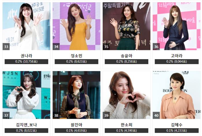 Kết quả bình chọn 'AAA 2020' ngày 25 bảng nữ: Park Min Young soán ngôi Son Ye Jin, Song Ji Hyo theo sau Ảnh 5