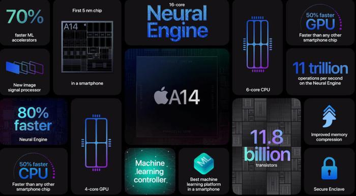 iPhone 13 sẽ dùng con chip mạnh chưa từng có Ảnh 2