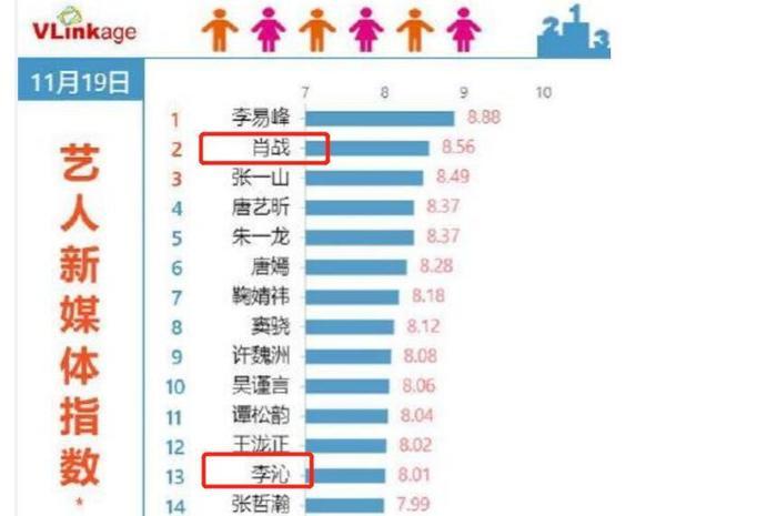Hơn 10 ngàn antifan kéo vào Douban votes 1 sao cho 'Lang điện hạ' nhằm hạ bệ Tiêu Chiến Ảnh 10