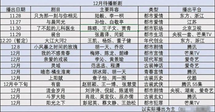 Thời của Tiêu Chiến đã trở lại: Đấu la đại lục lên sóng CCTV, Dư sinh cũng sẽ ra mắt vào tháng 12? Ảnh 5