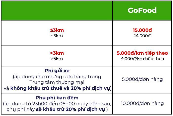 Sau Grab, đến lượt Gojek tăng giá cước Ảnh 4